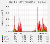 La mesure du proxy squid wifi