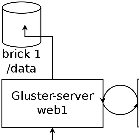 GlusterFS, système de fichier réseau synchronisé & redondant